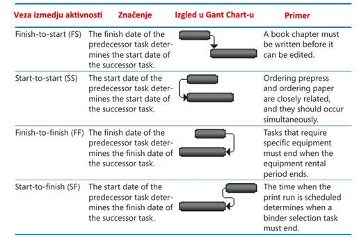 Gant dijagram - veze izmedju aktivnosti